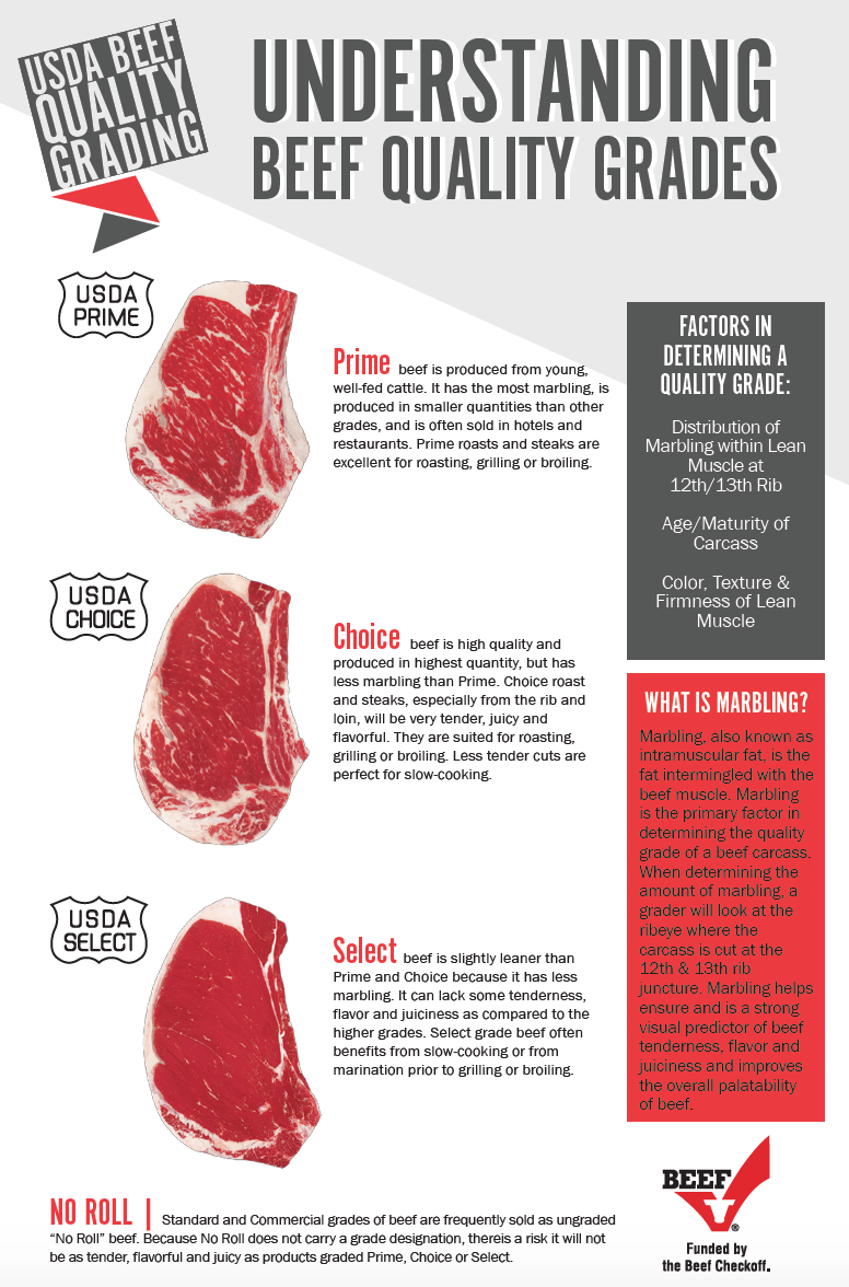 Preview of Beef Quality Grades Document